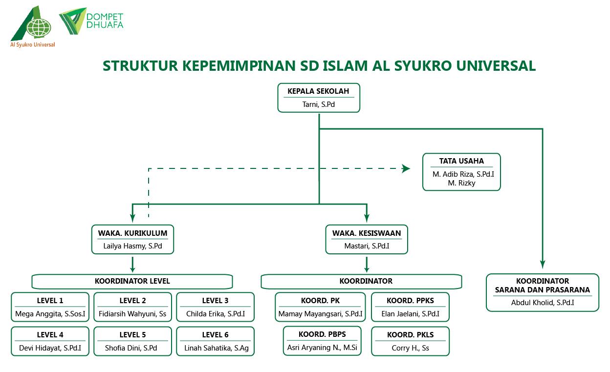Struktur Kepemimpinan SD